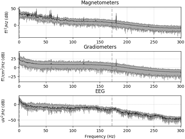 Compute the power spectral density of raw data — MNE 0 17 1