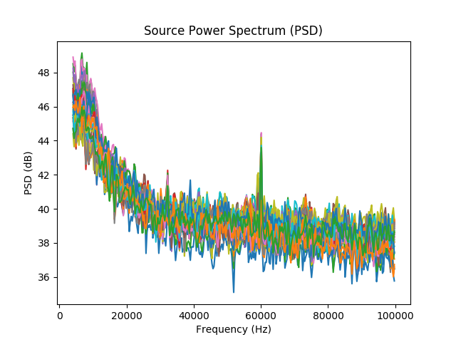 Compute power spectrum densities of the sources with dSPM